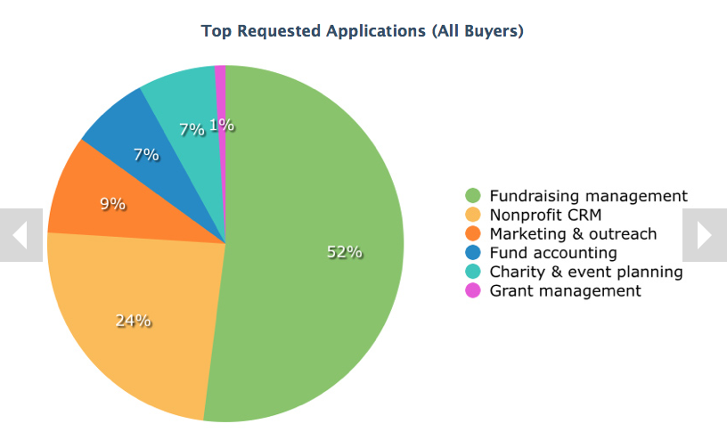 Nonprofit Software